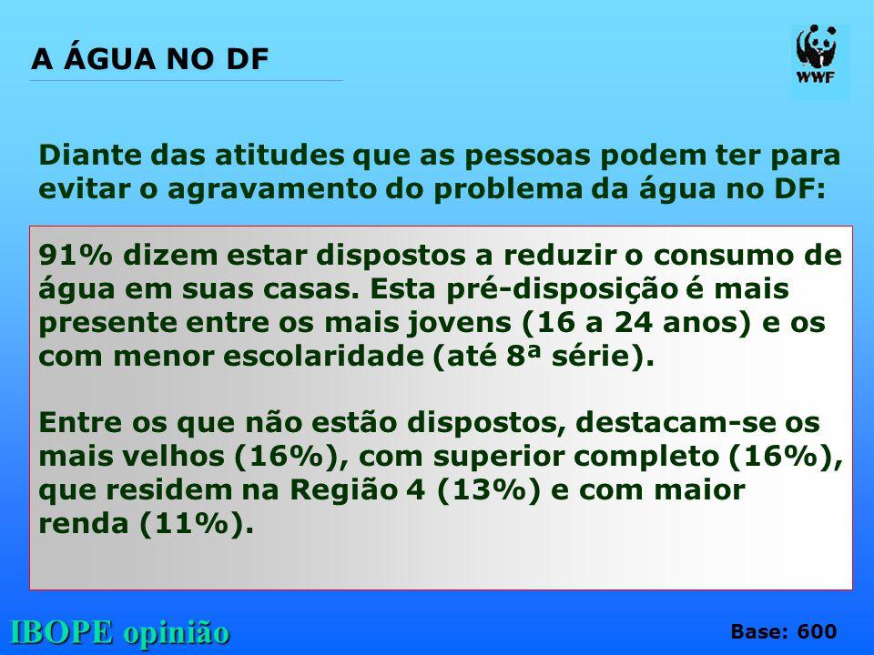 IBOPE opinião Diante das atitudes que as pessoas podem ter para evitar o agravamento do problema da água no DF: 91% dizem estar dispostos a reduzir o