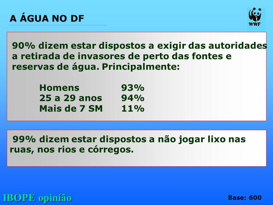 IBOPE opinião 90% dizem estar dispostos a exigir das autoridades a retirada de invasores de perto das fontes e reservas de água. Principalmente: Homen