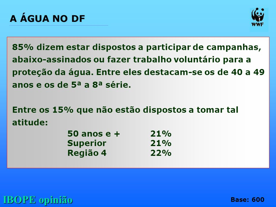 IBOPE opinião 85% dizem estar dispostos a participar de campanhas, abaixo-assinados ou fazer trabalho voluntário para a proteção da água. Entre eles d