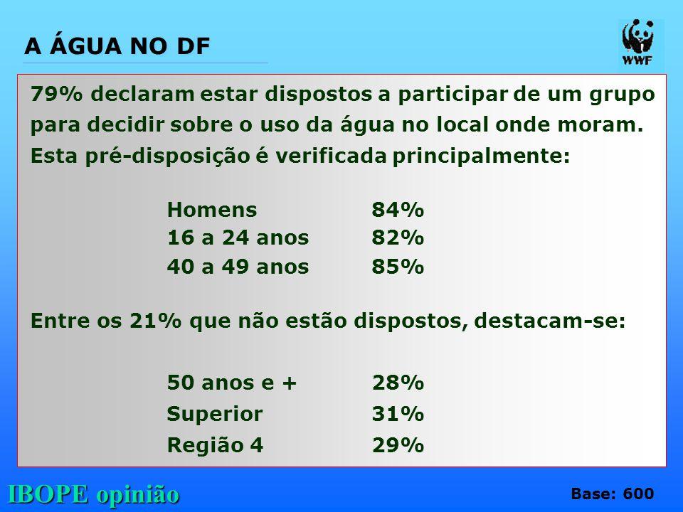 IBOPE opinião 79% declaram estar dispostos a participar de um grupo para decidir sobre o uso da água no local onde moram. Esta pré-disposição é verifi