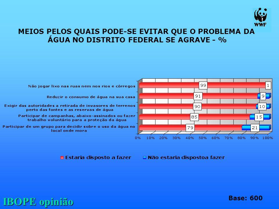 IBOPE opinião MEIOS PELOS QUAIS PODE-SE EVITAR QUE O PROBLEMA DA ÁGUA NO DISTRITO FEDERAL SE AGRAVE - % Base: 600