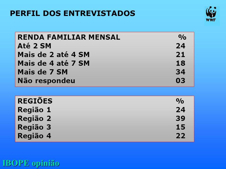 IBOPE opinião PERFIL DOS ENTREVISTADOS RENDA FAMILIAR MENSAL % Até 2 SM 24 Mais de 2 até 4 SM 21 Mais de 4 até 7 SM 18 Mais de 7 SM 34 Não respondeu 0