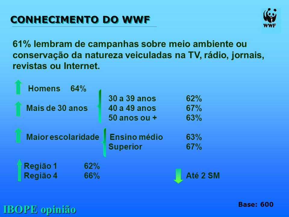 IBOPE opinião CONHECIMENTO DO WWF 61% lembram de campanhas sobre meio ambiente ou conservação da natureza veiculadas na TV, rádio, jornais, revistas o