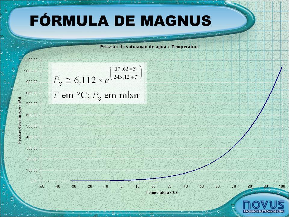 FÓRMULA DE MAGNUS