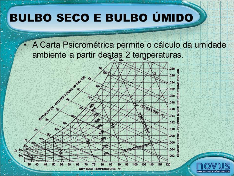 BULBO SECO E BULBO ÚMIDO •A Carta Psicrométrica permite o cálculo da umidade ambiente a partir destas 2 temperaturas.