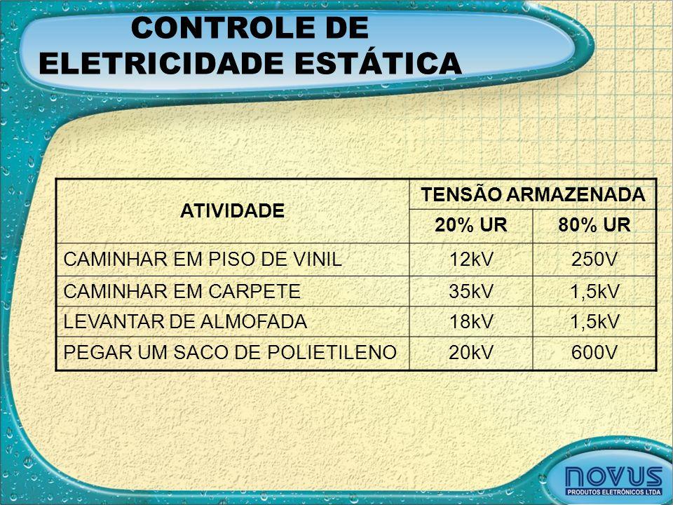 CONTROLE DE ELETRICIDADE ESTÁTICA ATIVIDADE TENSÃO ARMAZENADA 20% UR80% UR CAMINHAR EM PISO DE VINIL12kV250V CAMINHAR EM CARPETE35kV1,5kV LEVANTAR DE
