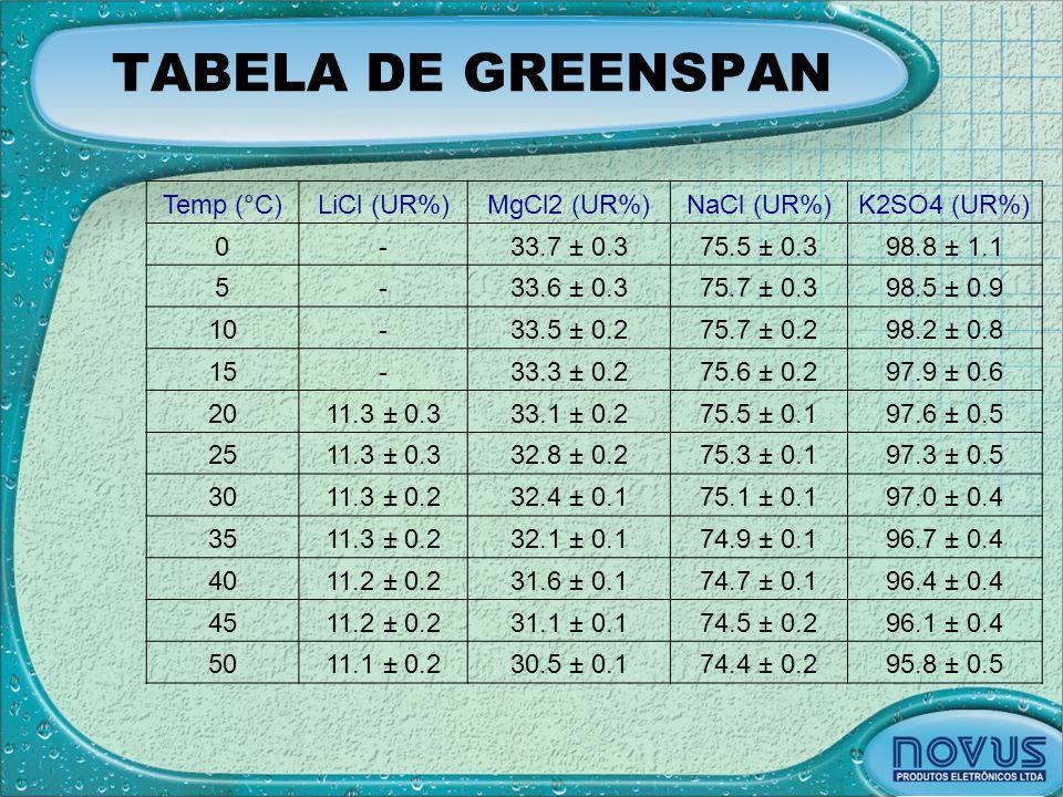 TABELA DE GREENSPAN Temp (°C)LiCl (UR%)MgCl2 (UR%)NaCl (UR%)K2SO4 (UR%) 0-33.7 ± 0.375.5 ± 0.398.8 ± 1.1 5-33.6 ± 0.375.7 ± 0.398.5 ± 0.9 10-33.5 ± 0.