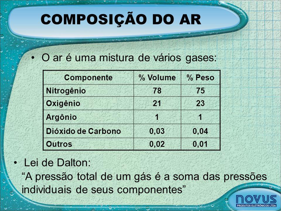 """•O ar é uma mistura de vários gases: Componente% Volume% Peso Nitrogênio7875 Oxigênio2123 Argônio11 Dióxido de Carbono0,030,04 Outros0,020,01 """"A press"""