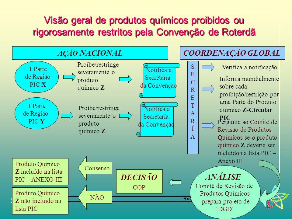 Rotterdam Convention 20 Visão geral de produtos químicos proibidos ou rigorosamente restritos pela Convenção de Roterdã 1 Parte de Região PIC X 1 Parte de Região PIC Y Proíbe/restringe severamente o produto químico Z SECRETARÍASECRETARÍA Informa mundialmente sobre cada proibição/restrição por uma Parte do Produto químico Z-Circular PIC Pergunta ao Comitê de Revisão de Produtos Químicos se o produto químico Z devería ser incluído na lista PIC – Anexo III Notifica a Secretaría da Convenção Notifica a Secretaría da Convenção ANÁLISE Comitê de Revisão de Produtos Químicos prepara projeto de 'DGD' DECISÃO COP Consenso Produto Químico Z incluído na lista PIC – ANEXO III NÃO Produto Químico Z não incluído na lista PIC AÇÃO NACIONALCOORDENAÇÃO GLOBAL Verifica a notificação