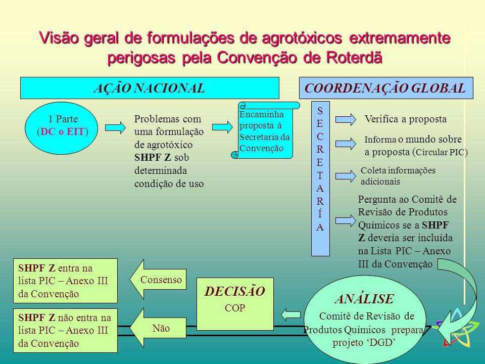 Rotterdam Convention 21 Visão geral de formulações de agrotóxicos extremamente perigosas pela Convenção de Roterdã SECRETARÍASECRETARÍA Informa o mundo sobre a proposta ( Circular PIC) ANÁLISE Comitê de Revisão de Produtos Químicos prepara projeto 'DGD' DECISÃO COP Consenso SHPF Z entra na lista PIC – Anexo III da Convenção Não SHPF Z não entra na lista PIC – Anexo III da Convenção AÇÃO NACIONALCOORDENAÇÃO GLOBAL 1 Parte (DC o EIT) Problemas com uma formulação de agrotóxico SHPF Z sob determinada condição de uso Encaminha proposta à Secretaría da Convenção Coleta informações adicionais Verifíca a proposta Pergunta ao Comitê de Revisão de Produtos Químicos se a SHPF Z devería ser incluída na Lista PIC – Anexo III da Convenção