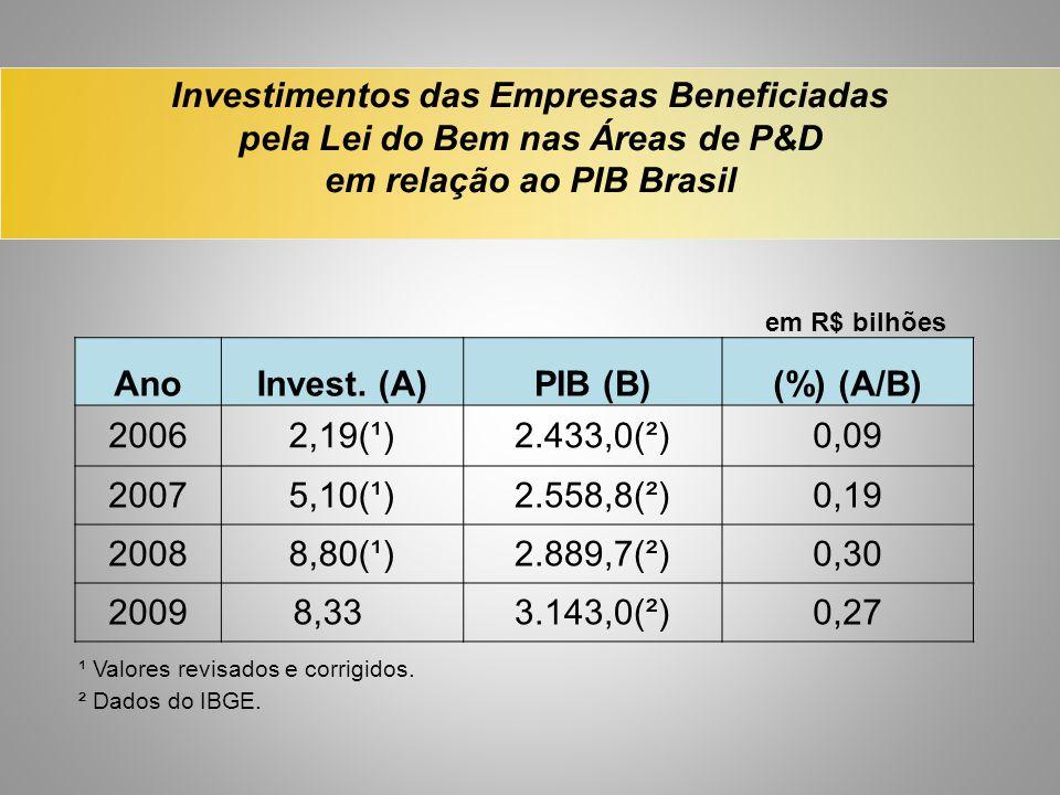 Investimentos das Empresas Beneficiadas pela Lei do Bem nas Áreas de P&D em relação ao PIB Brasil em R$ bilhões AnoInvest. (A)PIB (B)(%) (A/B) 20062,1