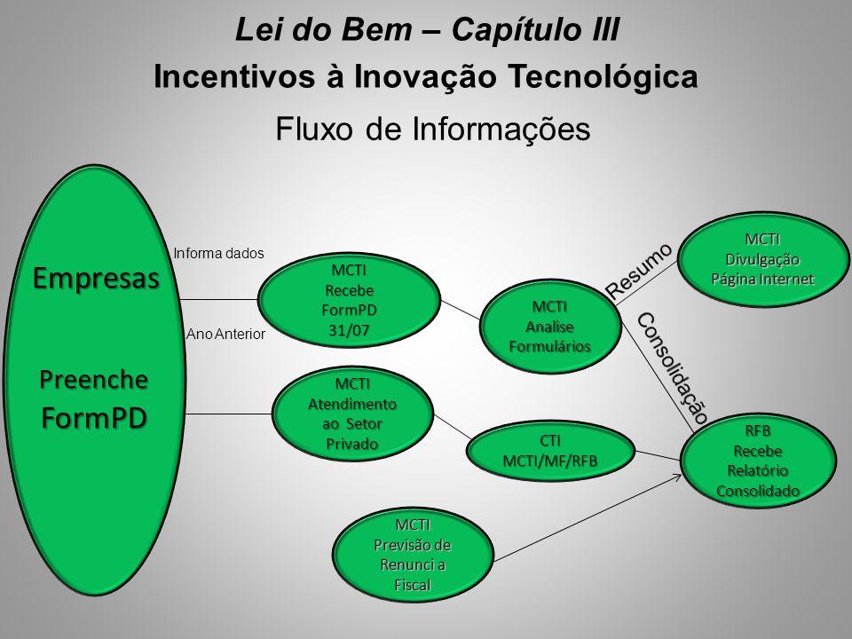 Lei do Bem – Capítulo III Incentivos à Inovação Tecnológica Fluxo de Informações MCTIRecebeFormPD31/07 MCTI Atendimento ao Setor Privado Informa dados
