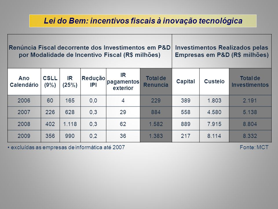 • excluídas as empresas de informática até 2007 Fonte: MCT Renúncia Fiscal decorrente dos Investimentos em P&D por Modalidade de Incentivo Fiscal (R$