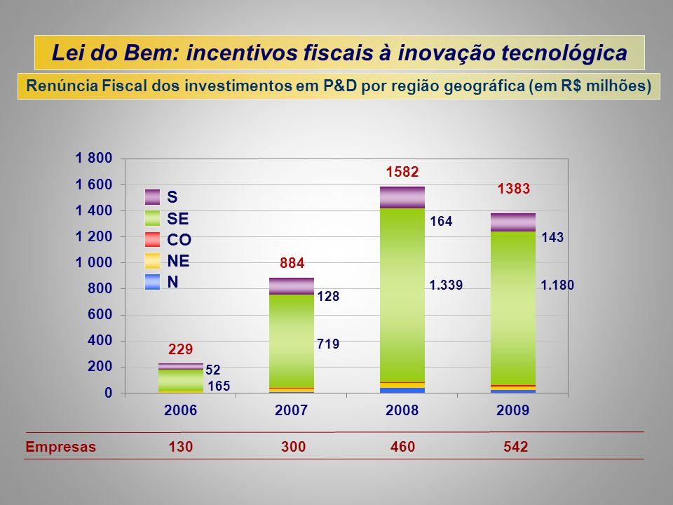 Empresas 130 300 460 542 Lei do Bem: incentivos fiscais à inovação tecnológica Renúncia Fiscal dos investimentos em P&D por região geográfica (em R$ m