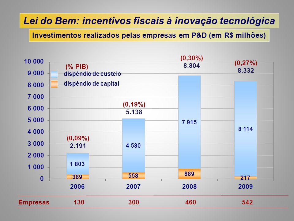Lei do Bem: incentivos fiscais à inovação tecnológica Investimentos realizados pelas empresas em P&D (em R$ milhões) dispêndio de custeio dispêndio de