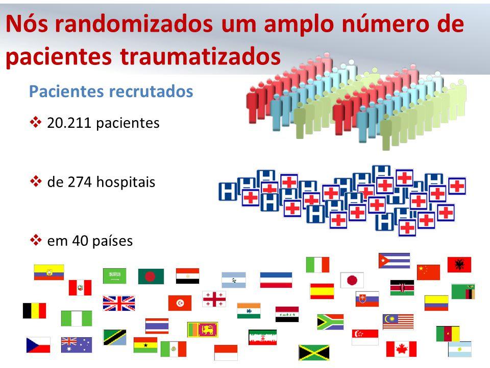 Pacientes recrutados  20.211 pacientes  de 274 hospitais  em 40 países Nós randomizados um amplo número de pacientes traumatizados