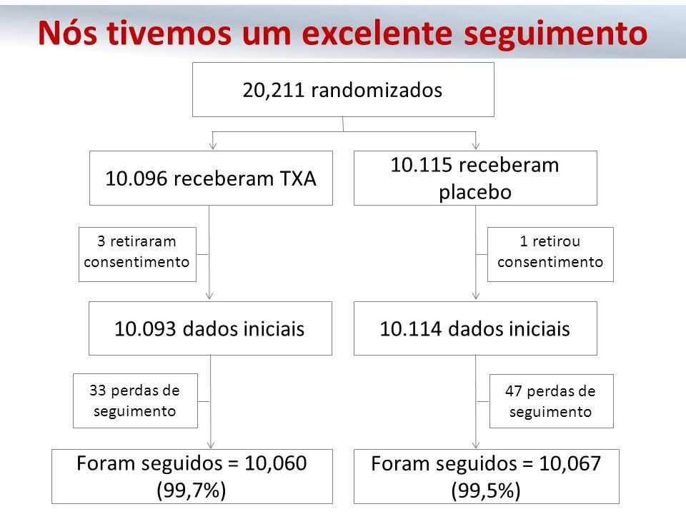 10.096 receberam TXA 10.115 receberam placebo 10.093 dados iniciais10.114 dados iniciais Foram seguidos = 10,060 (99,7%) Foram seguidos = 10,067 (99,5