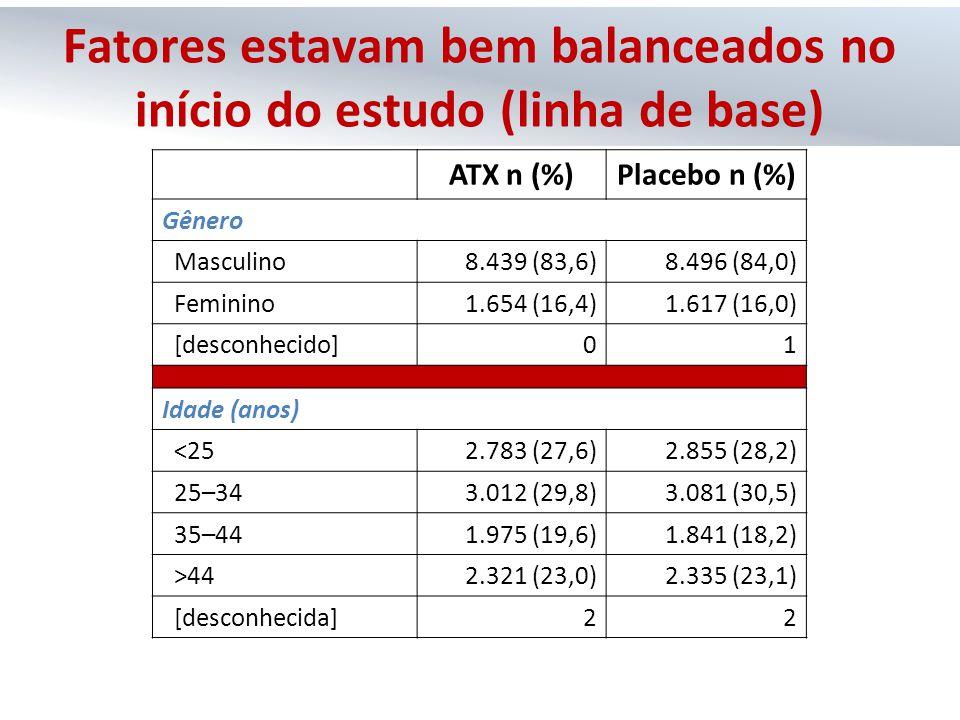 ATX n (%)Placebo n (%) Gênero Masculino8.439 (83,6)8.496 (84,0) Feminino1.654 (16,4)1.617 (16,0) [desconhecido]01 Idade (anos) <252.783 (27,6)2.855 (2