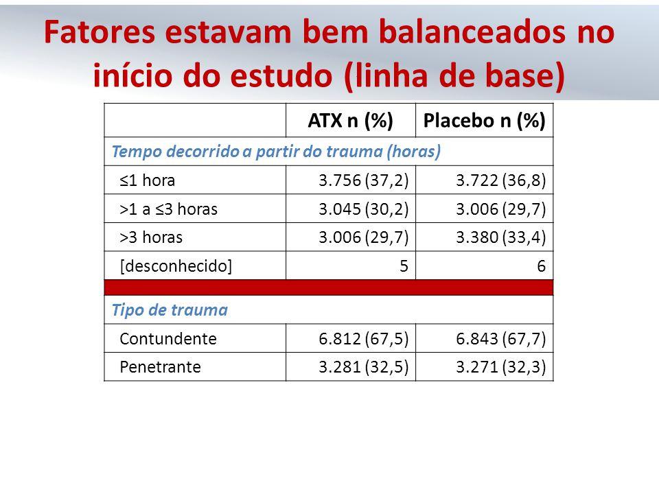 ATX n (%)Placebo n (%) Tempo decorrido a partir do trauma (horas) ≤1 hora3.756 (37,2)3.722 (36,8) >1 a ≤3 horas3.045 (30,2)3.006 (29,7) >3 horas3.006