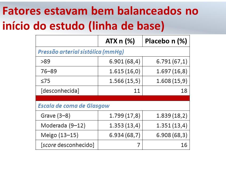 ATX n (%)Placebo n (%) Pressão arterial sistólica (mmHg) >896.901 (68,4)6.791 (67,1) 76–891.615 (16,0)1.697 (16,8) ≤751.566 (15,5)1.608 (15,9) [descon