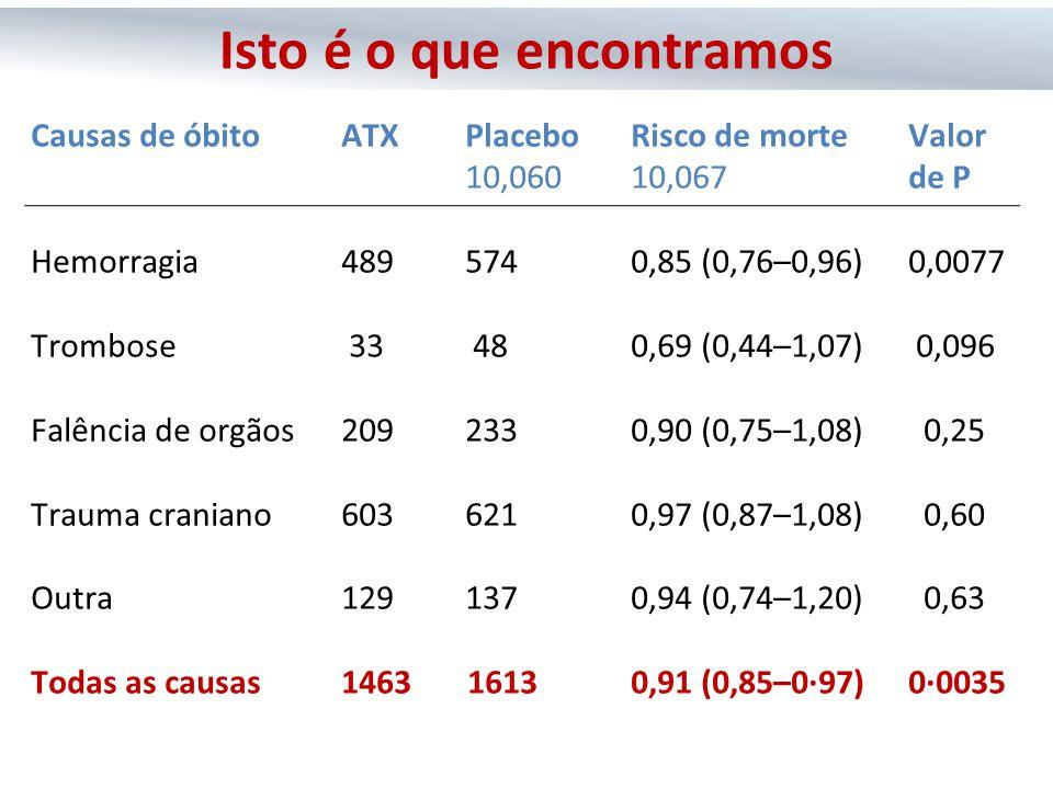 Causas de óbito ATXPlacebo Risco de morteValor 10,06010,067de P Hemorragia 489 574 0,85 (0,76–0,96) 0,0077 Trombose 33 480,69 (0,44–1,07) 0,096 Falênc