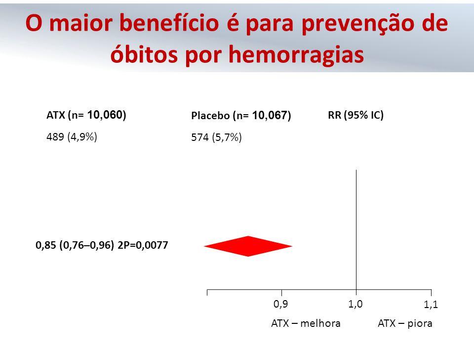 ATX – pioraATX – melhora 0,8 0,91,0 1,1 RR (95% IC) ATX (n= 10,060) 489 (4,9%) Placebo (n= 10,067) 574 (5,7%) 0,85 (0,76–0,96) 2P=0,0077 O maior benef