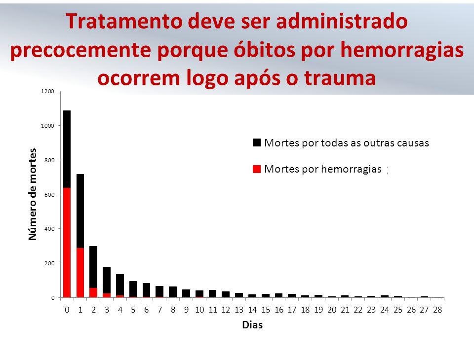 Tratamento deve ser administrado precocemente porque óbitos por hemorragias ocorrem logo após o trauma Mortes por todas as outras causas Mortes por he