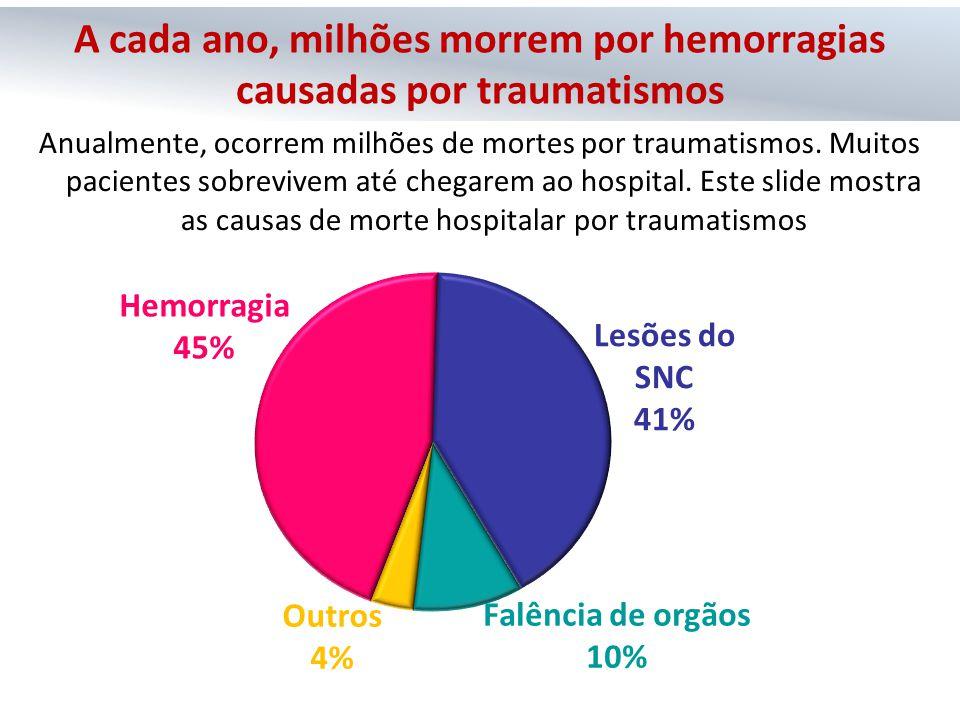 Hemorragia 45% Lesões do SNC 41% Falência de orgãos 10% Outros 4% Anualmente, ocorrem milhões de mortes por traumatismos. Muitos pacientes sobrevivem