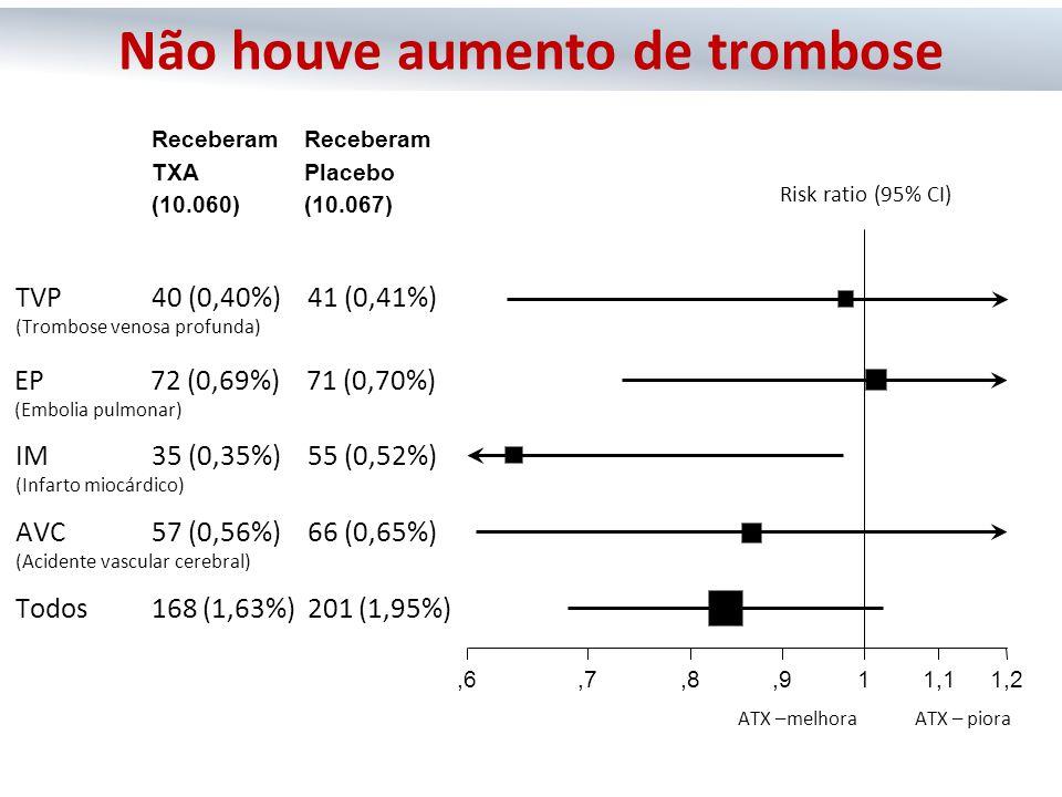 Risk ratio (95% CI) ATX – pioraATX –melhora Receberam TXA (10.060) Receberam Placebo (10.067) Todos 168 (1,63%) 201 (1,95%),6,7,8,911,11,2 AVC 57 (0,5