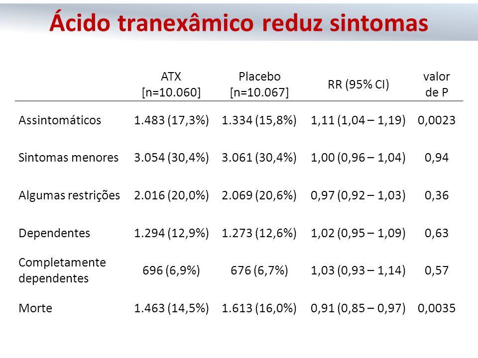 ATX [n=10.060] Placebo [n=10.067] RR (95% CI) valor de P Assintomáticos1.483 (17,3%)1.334 (15,8%)1,11 (1,04 – 1,19)0,0023 Sintomas menores3.054 (30,4%