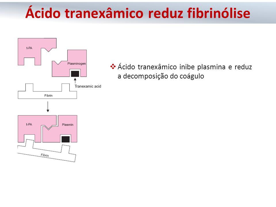  Ácido tranexâmico inibe plasmina e reduz a decomposição do coágulo Ácido tranexâmico reduz fibrinólise
