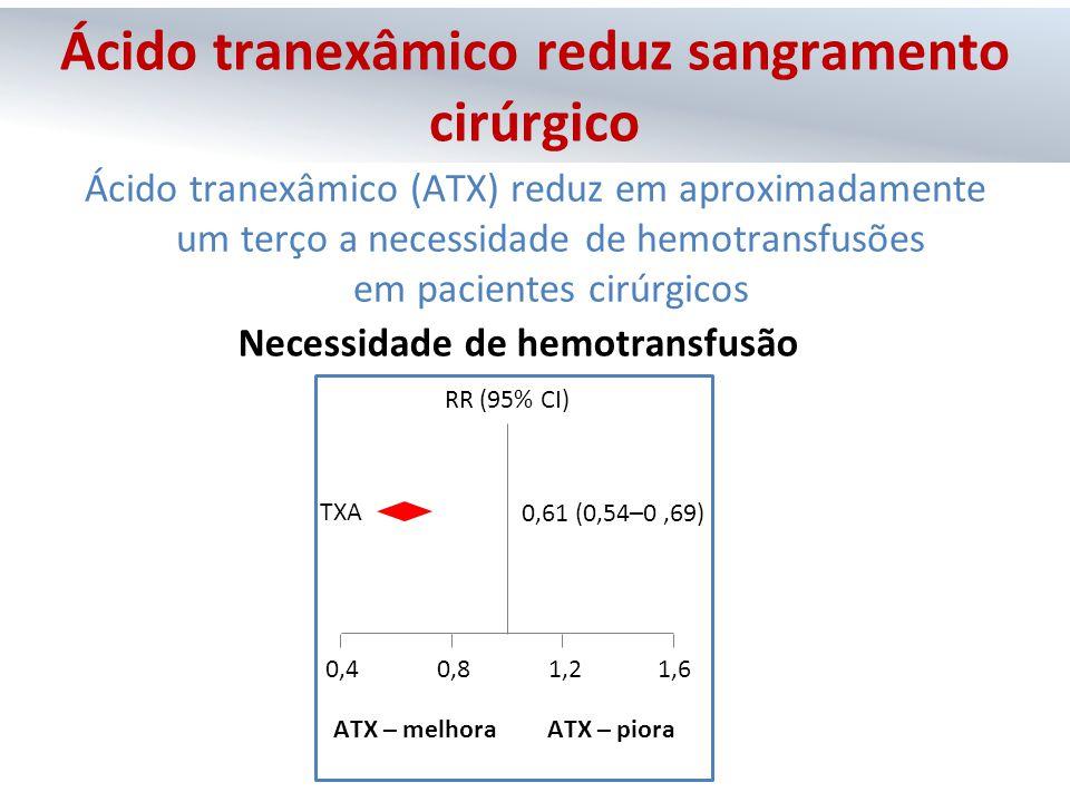 Ácido tranexâmico (ATX) reduz em aproximadamente um terço a necessidade de hemotransfusões em pacientes cirúrgicos TXA ATX – melhoraATX – piora 0,61 (