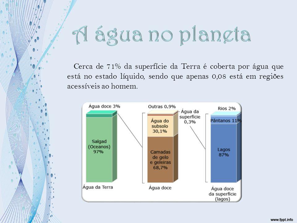Cerca de 71% da superfície da Terra é coberta por água que está no estado líquido, sendo que apenas 0,08 está em regiões acessíveis ao homem.