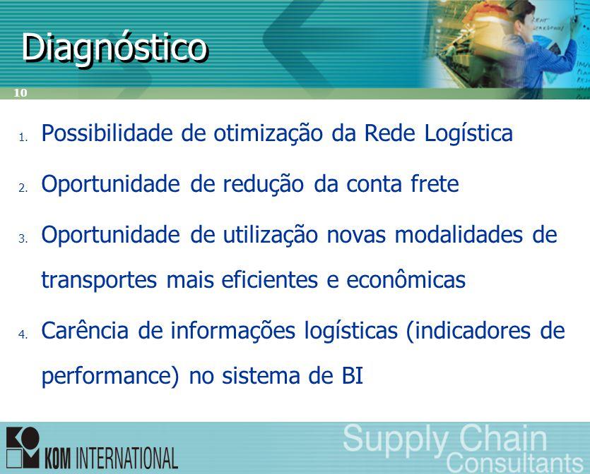 10 Diagnóstico 1. Possibilidade de otimização da Rede Logística 2. Oportunidade de redução da conta frete 3. Oportunidade de utilização novas modalida
