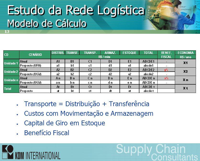 13 Estudo da Rede Logística Modelo de Cálculo • Transporte = Distribuição + Transferência • Custos com Movimentação e Armazenagem • Capital de Giro em