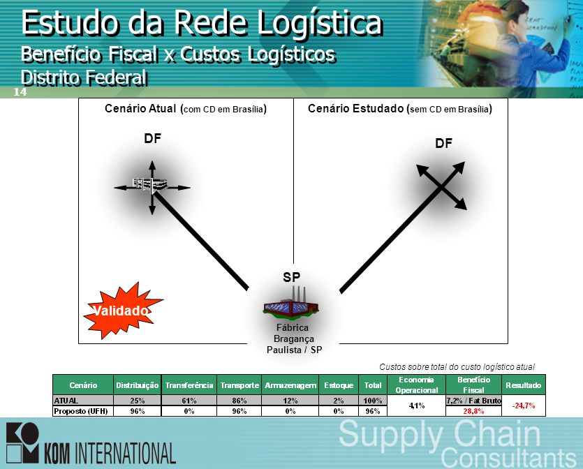14 Estudo da Rede Logística Benefício Fiscal x Custos Logísticos Distrito Federal Cenário Estudado ( sem CD em Brasília )Cenário Atual ( com CD em Bra