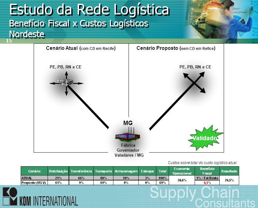 15 Estudo da Rede Logística Benefício Fiscal x Custos Logísticos Nordeste Cenário Proposto ( sem CD em Refice )Cenário Atual ( com CD em Recife ) PE,