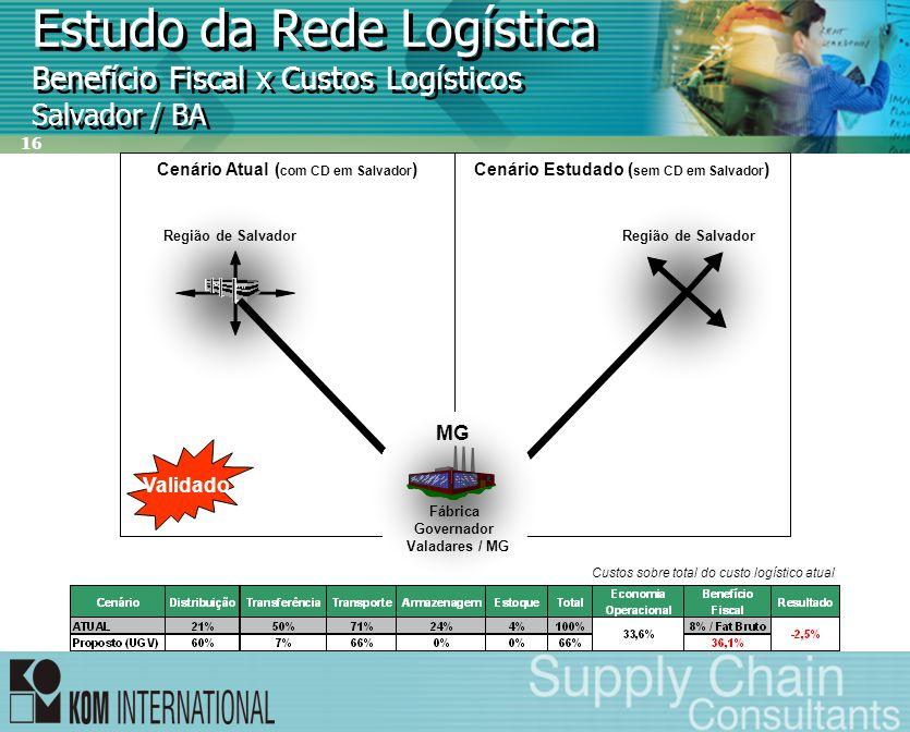 16 Estudo da Rede Logística Benefício Fiscal x Custos Logísticos Salvador / BA Cenário Estudado ( sem CD em Salvador )Cenário Atual ( com CD em Salvad