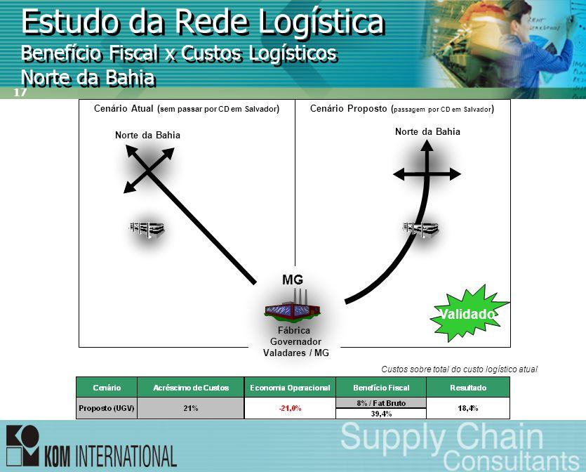 17 Estudo da Rede Logística Benefício Fiscal x Custos Logísticos Norte da Bahia Custos sobre total do custo logístico atual Cenário Proposto ( passage
