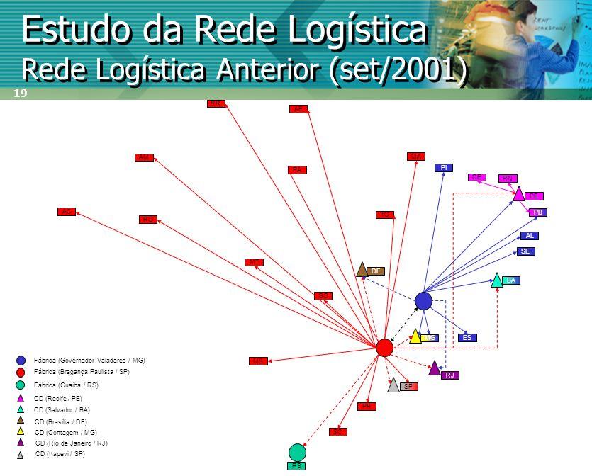 19 Estudo da Rede Logística Rede Logística Anterior (set/2001) PE ES SE PB AL CE BA RN RJ SP PR SC RS PI MG AC RO AP RR AM PA MA TO GO MT MS DF Fábric