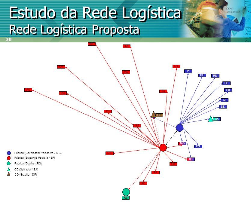 20 Estudo da Rede Logística Rede Logística Proposta PE ES SE PB AL CE BA RN RJ SP PR SC RS PI MG AC RO AP RR AM PA MA TO GO MT MS DF Fábrica (Governad