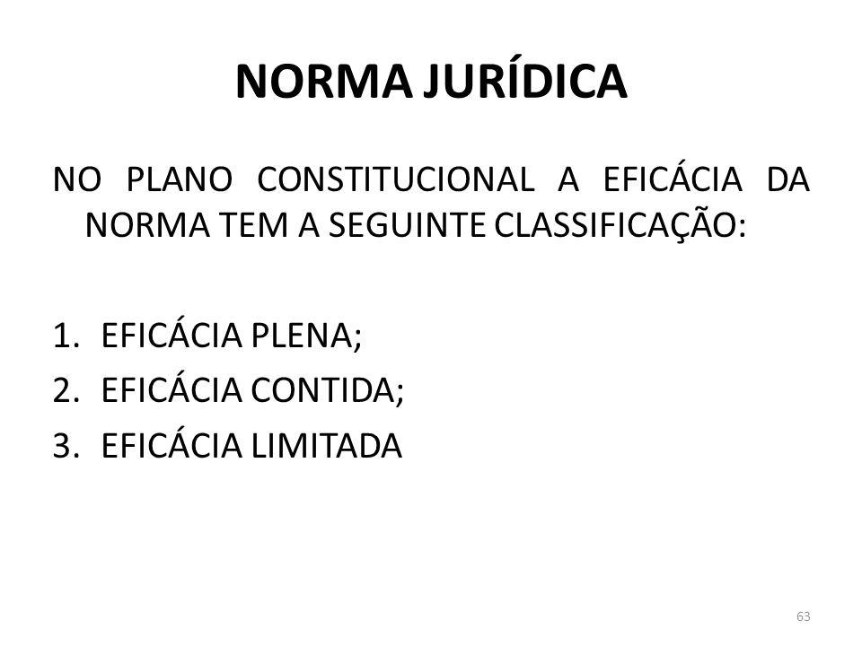 NORMA JURÍDICA NO PLANO CONSTITUCIONAL A EFICÁCIA DA NORMA TEM A SEGUINTE CLASSIFICAÇÃO: 1.EFICÁCIA PLENA; 2.EFICÁCIA CONTIDA; 3.EFICÁCIA LIMITADA 63