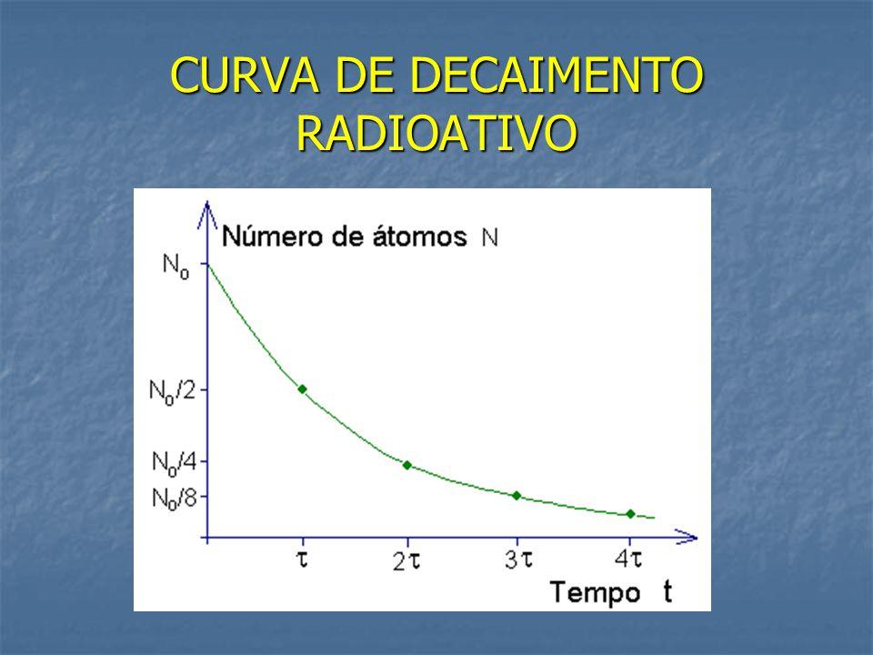 CURVA DE DECAIMENTO RADIOATIVO