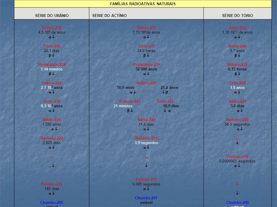 FAMÍLIAS RADIOATIVAS NATURAIS SÉRIE DO URÂNIO SÉRIE DO ACTÍNIO SÉRIE DO TÓRIO Urânio-238 4,5.10 9 de anos   Tório-234 24,1 dias   Protactínio-234