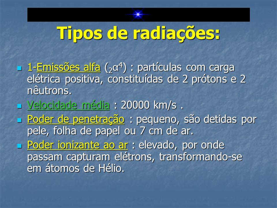 Tipos de radiações:  1-Emissões alfa ( 2 α 4 ) : partículas com carga elétrica positiva, constituídas de 2 prótons e 2 nêutrons.  Velocidade média :