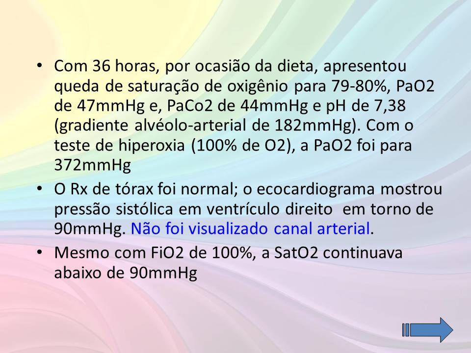 • Com 36 horas, por ocasião da dieta, apresentou queda de saturação de oxigênio para 79-80%, PaO2 de 47mmHg e, PaCo2 de 44mmHg e pH de 7,38 (gradiente