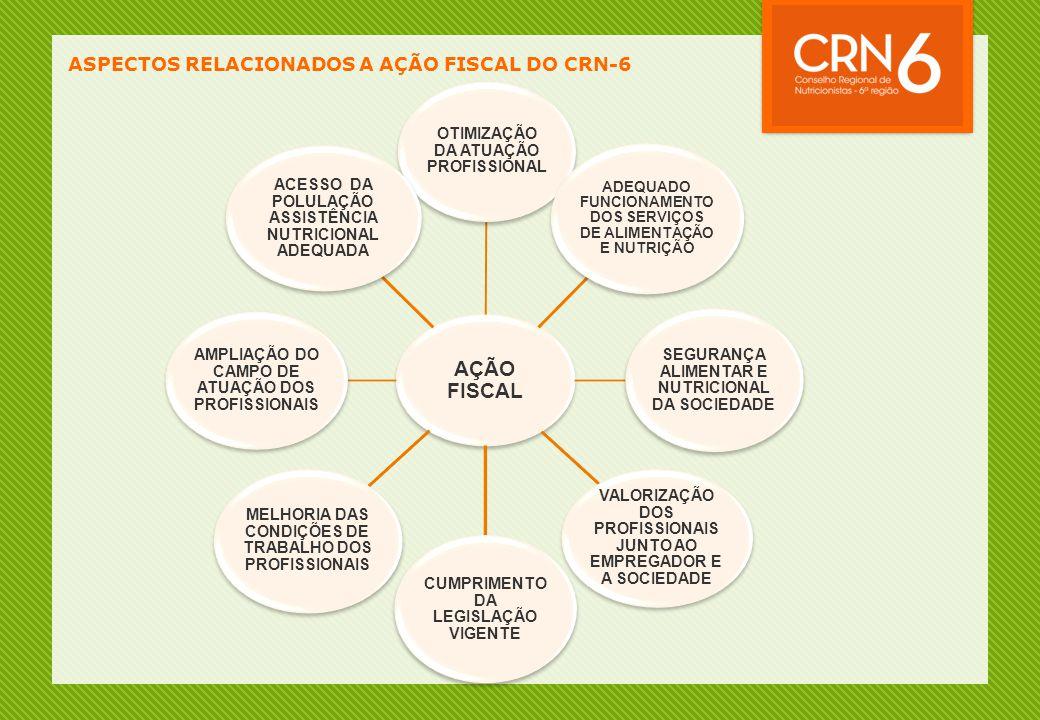 ASPECTOS RELACIONADOS A AÇÃO FISCAL DO CRN-6 AÇÃO FISCAL OTIMIZAÇÃO DA ATUAÇÃO PROFISSIONAL ADEQUADO FUNCIONAMENTO DOS SERVIÇOS DE ALIMENTAÇÃO E NUTRI