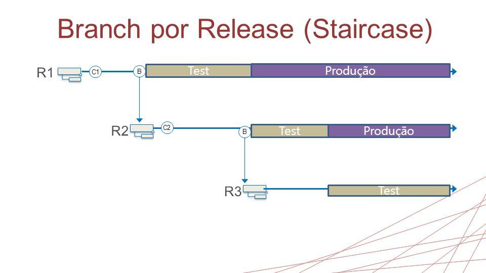 Branch por Release (Staircase) B B Test Produção C1 C2 Test Produção Test