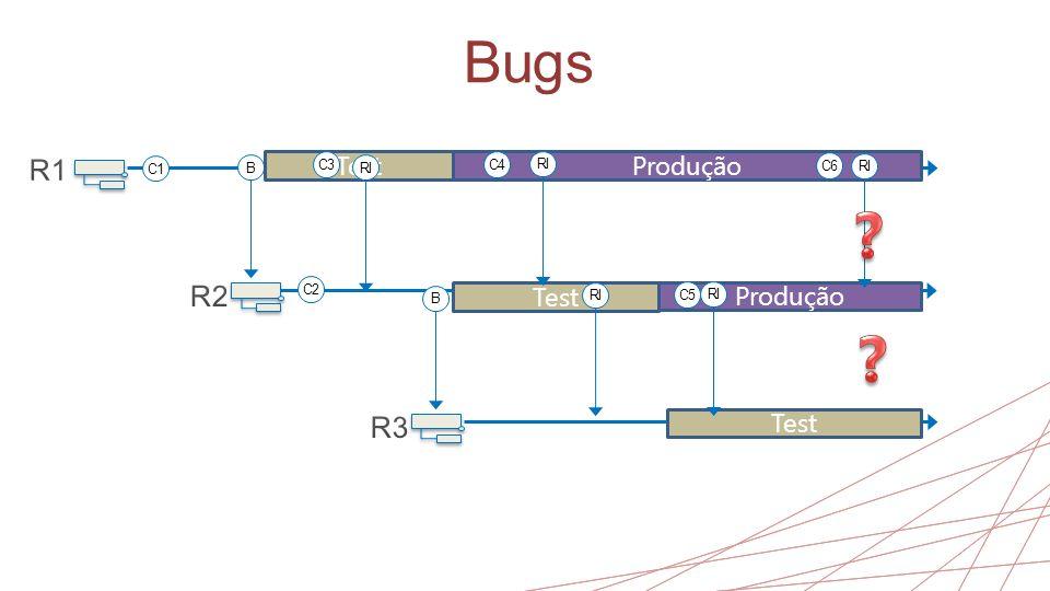 Bugs B B Test Produção RI C1 C3 C2 Test Produção Test C4 RI C5 RI C6 RI