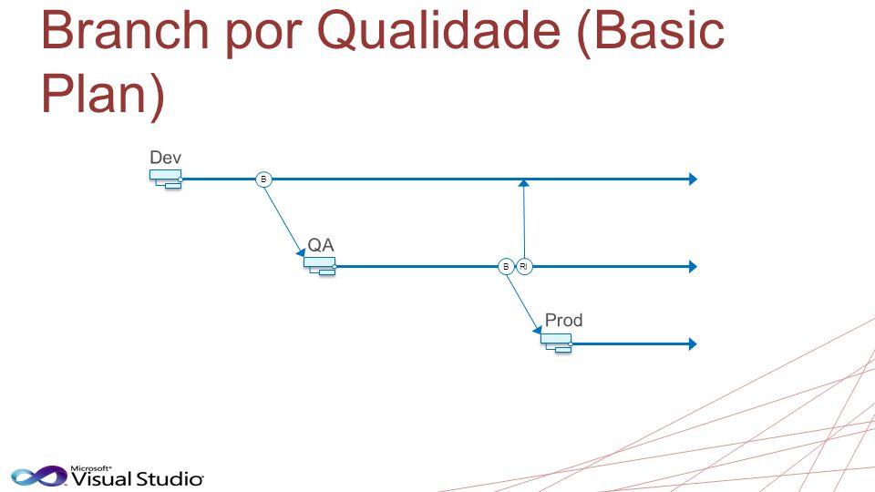 Branch por Qualidade (Basic Plan) B BRI